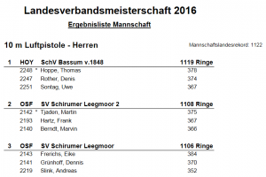 Ergebnisliste Mannschaft LM 2016